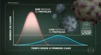 Crescimento exponencial e curva epidêmica: entenda os principais conceitos matemáticos que explicam a pandemia de coronavírus